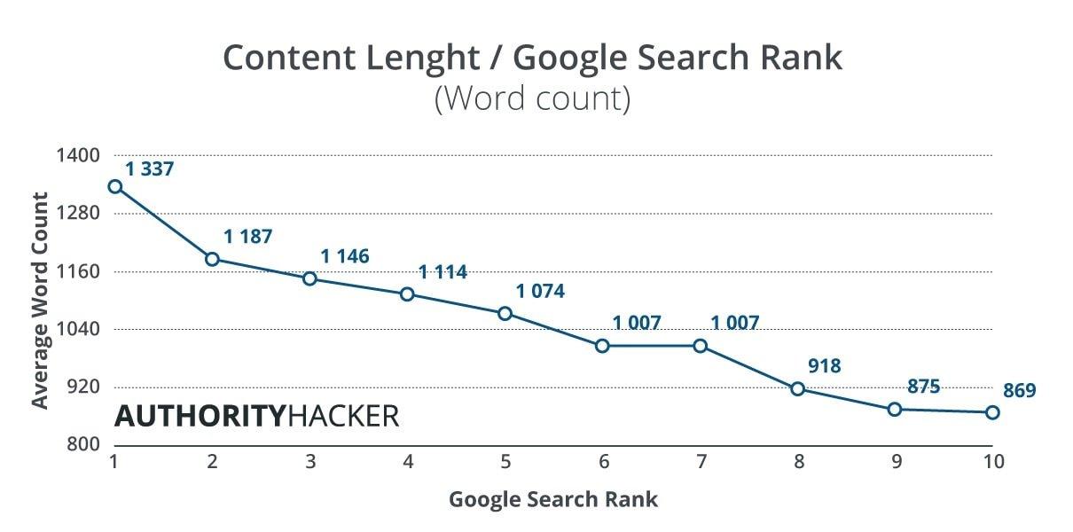 Lunghezza dei contenuti web