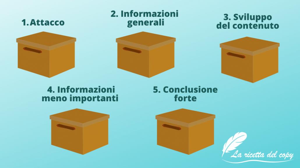 Tecnica delle 5 scatole